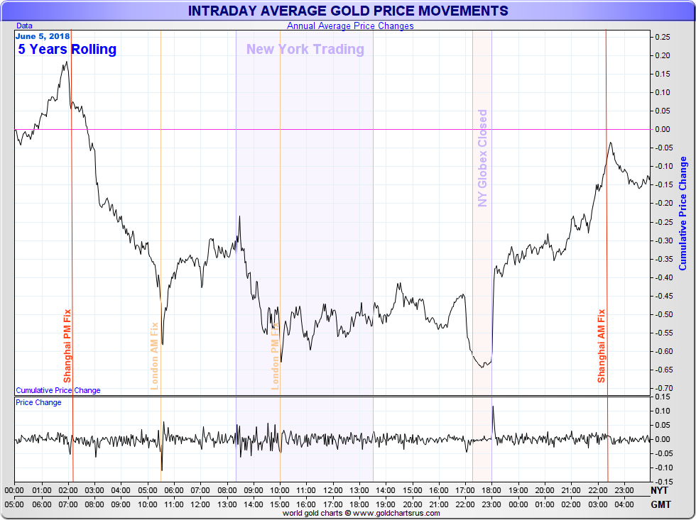 5 year average gold price movements June 2014-2018 One belt One road Belt Road Initiative China Chinese SD Bullion SDBullion.com