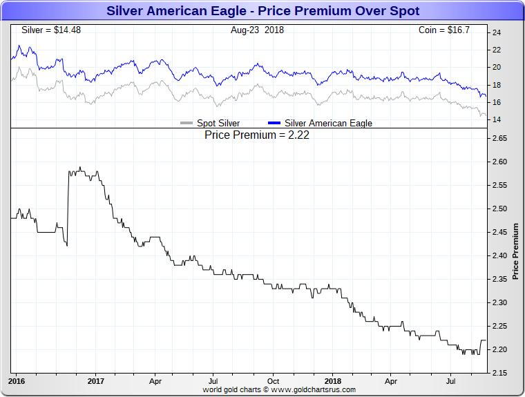 ASE American Silver Eagle Coin price premiums 2015 2018 SD Bullion SDBullion.com