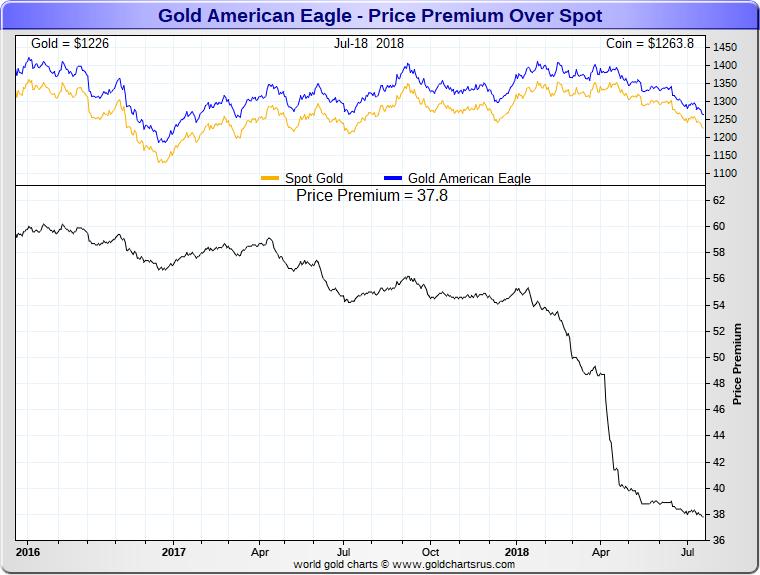 American Gold Eagle coin price premiums lowest since 2008 SD Bullion SDBullion.com