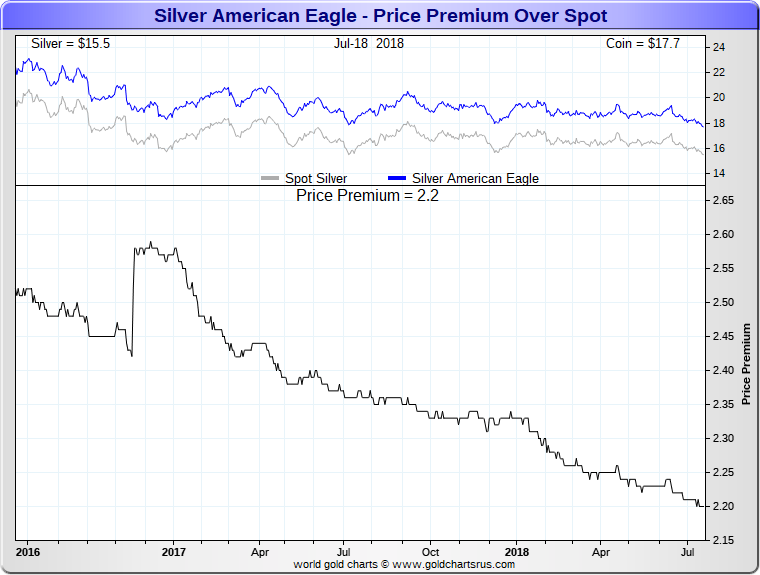 American Silver Eagle coin price premiums lowest since 2008 SD Bullion SDBullion.com