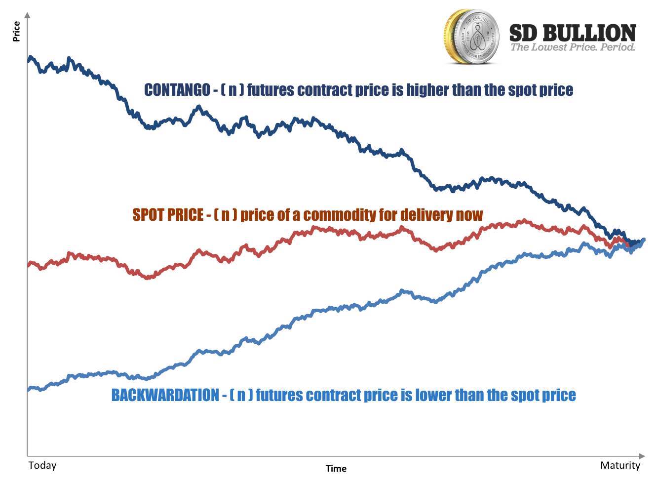 Backwardation Contango Futures Prices vs Spot Prices Gold Platinum Palladium Silver SD Bullion SDBullion.com