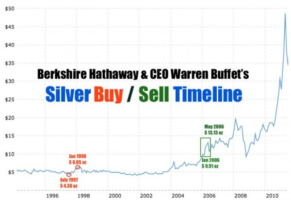 Berkshire Hathaway Silver Buy 1998 Sell 2006 to SLV? SD Bullion SDBullion.com