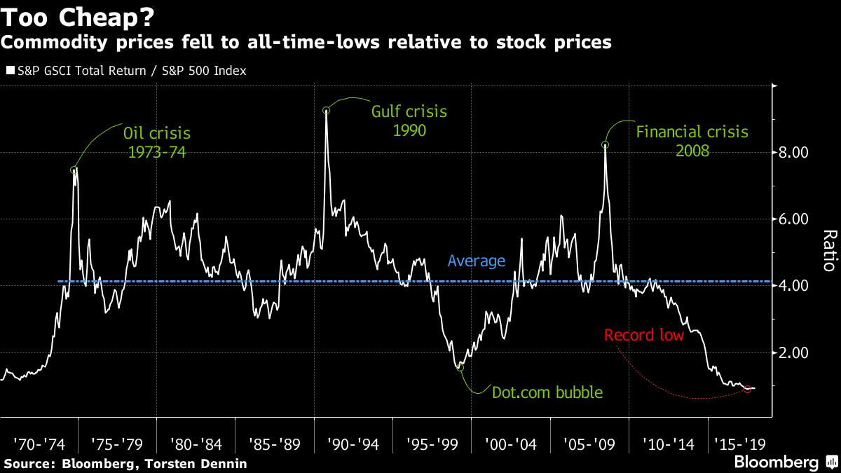 Bloomberg commodity vs equity chart 2018 SD Bullion SDBullion.com Do like JP Morgan doing Buy Silver Bullion