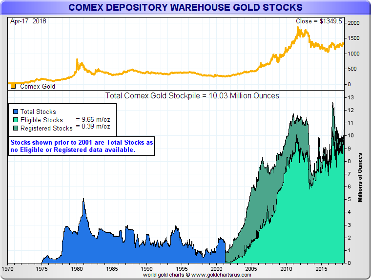 COMEX Gold Futures Trading and Warehouse Inventory vs Physical Gold Supply - What are Gold Futures Contracts and how do they work SD Bullion SDBullion.com Gold derivatives vs gold supply