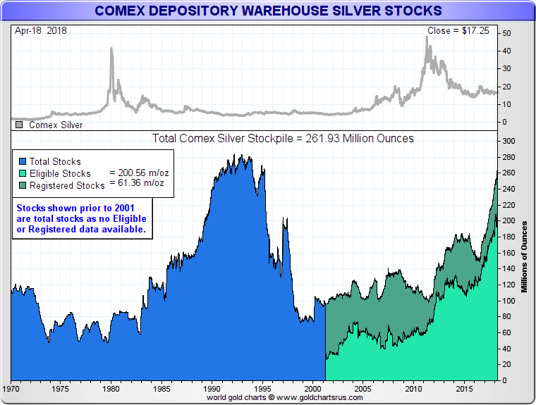 COMEX Silver inventory levels What are Silver Futures Contracts and how do they work SD Bullion SDBullion.com