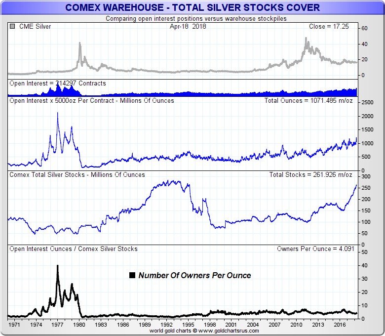 COMEX Silver warehouse reserves - What are Silver Futures Contracts and how do they work SD Bullion SDBullion.com