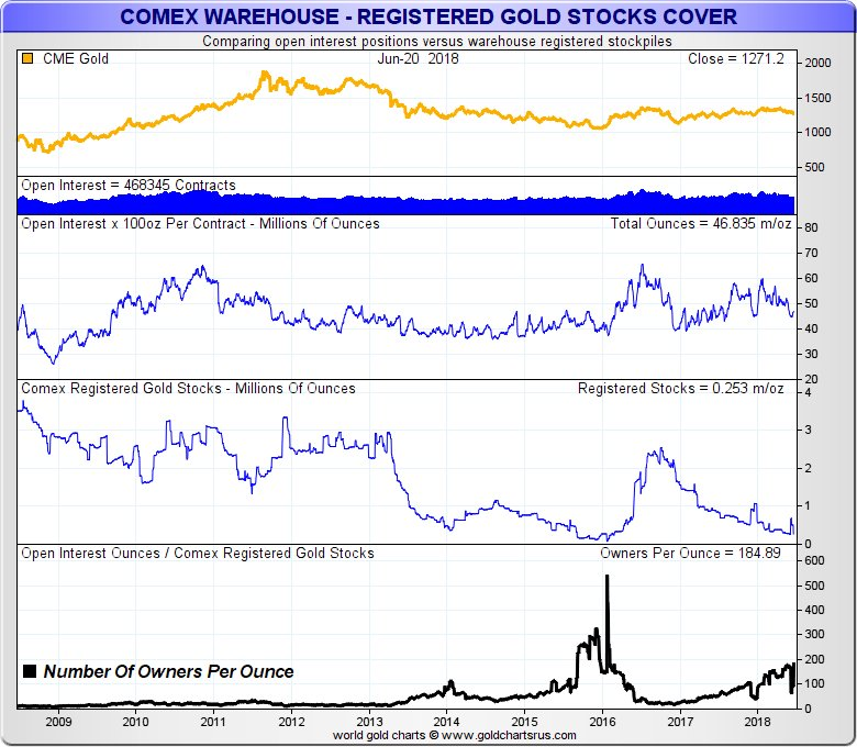 COMEX registered gold owners per ounce June 2018 SD Bullion SDBullion.com