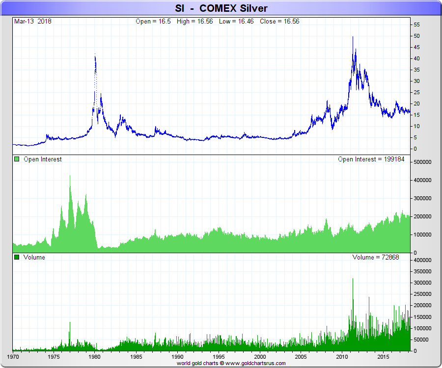 COMEX silver price and trading volume all time SD Bullion SDBullion.com Do like JP Morgan doing Buy Silver Bullion