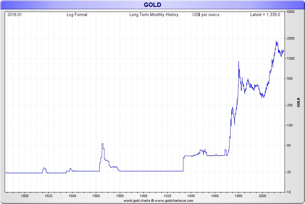 Can I buy gold at spot SD Bullion SDBullion.com