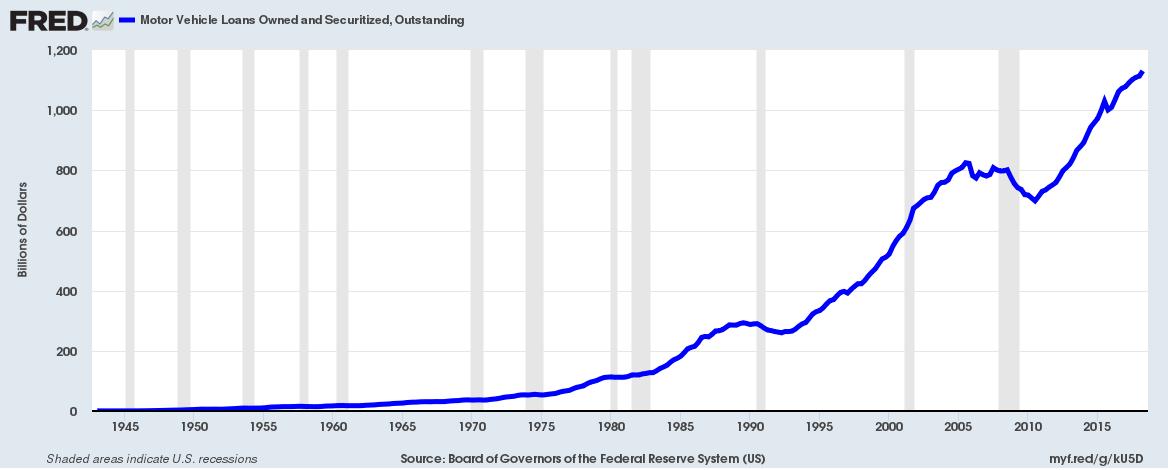 Car loan bubble 2018 auto loan bubble a potential trade SD Bullion