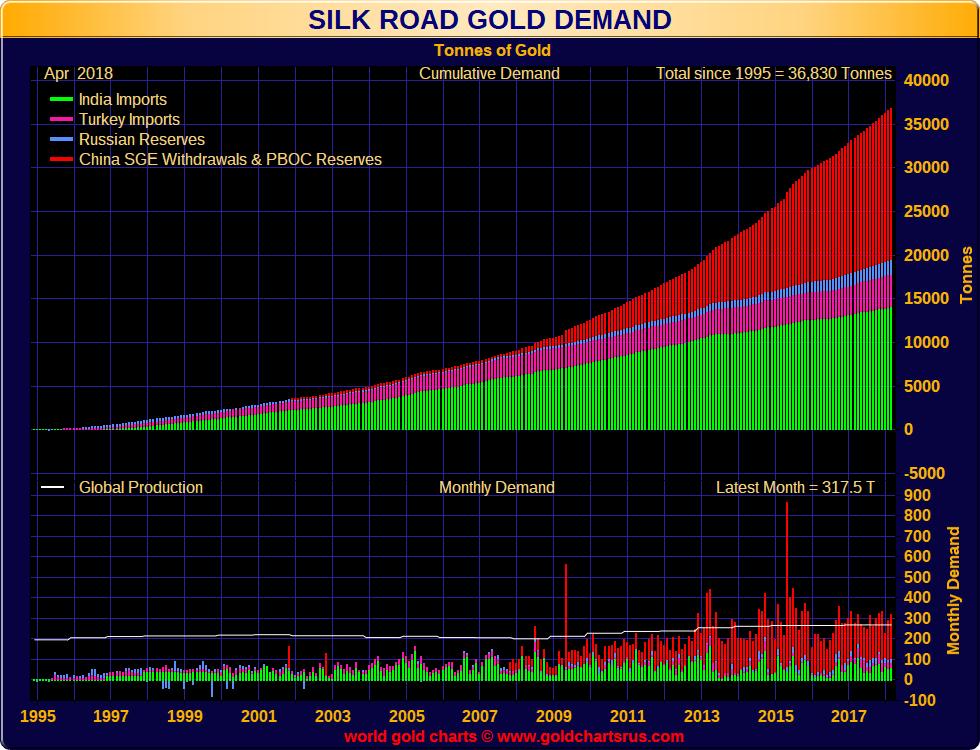 China gold bullion demand from 1995 to 2018 SD Bullion SDBullion.com