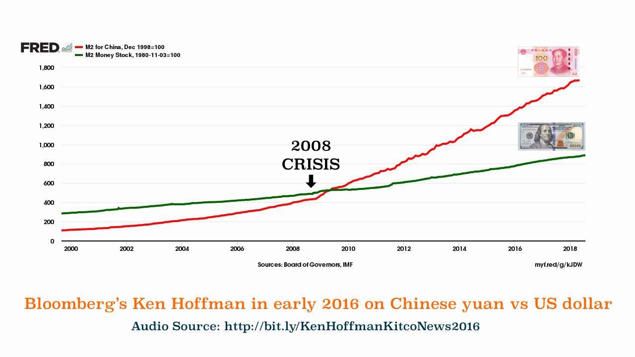 Chinese Renminbi China Yuan M2 vs US dollar M2 21st Century Craig Hemke China Gold Yuan Peg? SD Bullion SDBullion.com Podcast