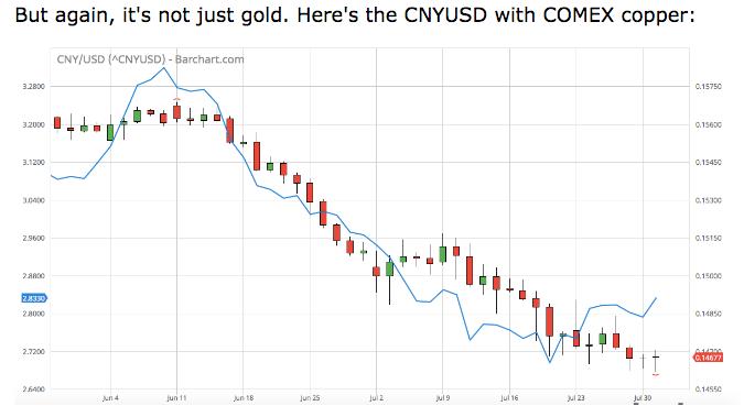 Chinese Yuan US dollar cross pair vs Copper China Gold yuan peg? Craig Hemke SD Bullion podcast