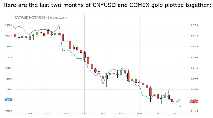 Chinese Yuan US dollar cross pair vs Gold price China Gold yuan peg? Craig Hemke SD Bullion SDBullion.com podcast