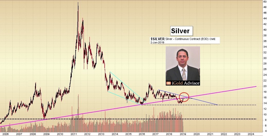 Christopher Aaron iGold Advisor Silver Price Update Gold Podcast SD Bullion