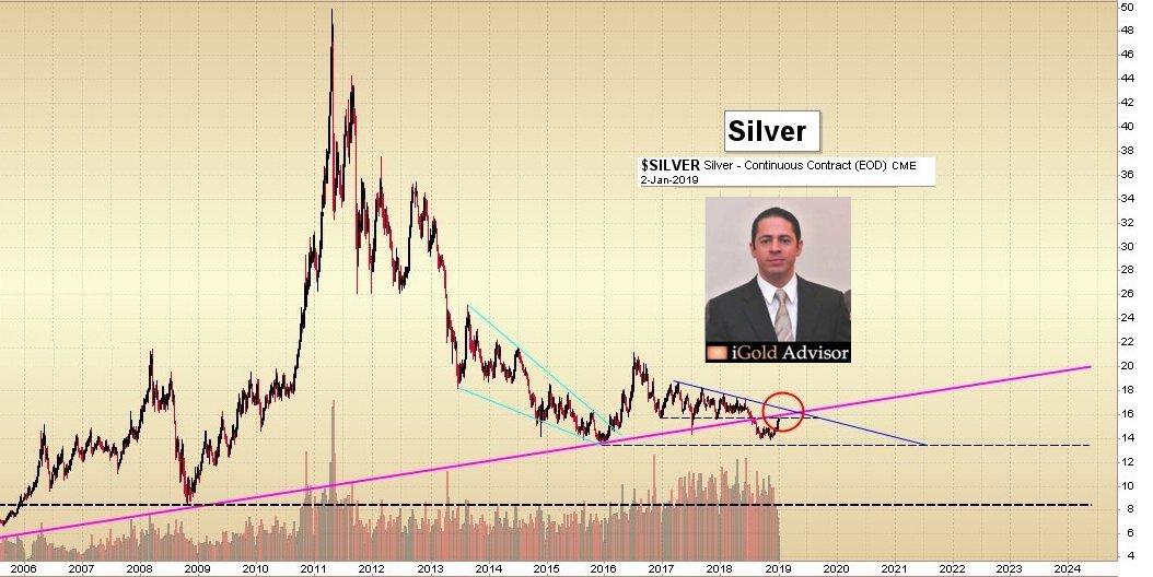 Silver Gold Market Update | Christopher Aaron, iGoldAdvisor