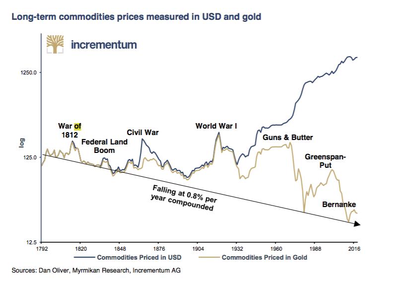 Commodities vs US dollars long term real things vs fiat currency SD Bullion SDbullion.com