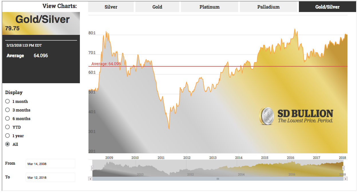 Current Gold Silver Ratio Now Live Sd Bullion SDBullion.com