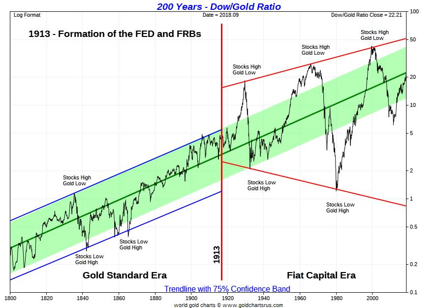 Dow Gold Ratio 200 year SD Bullion SDBullion.com