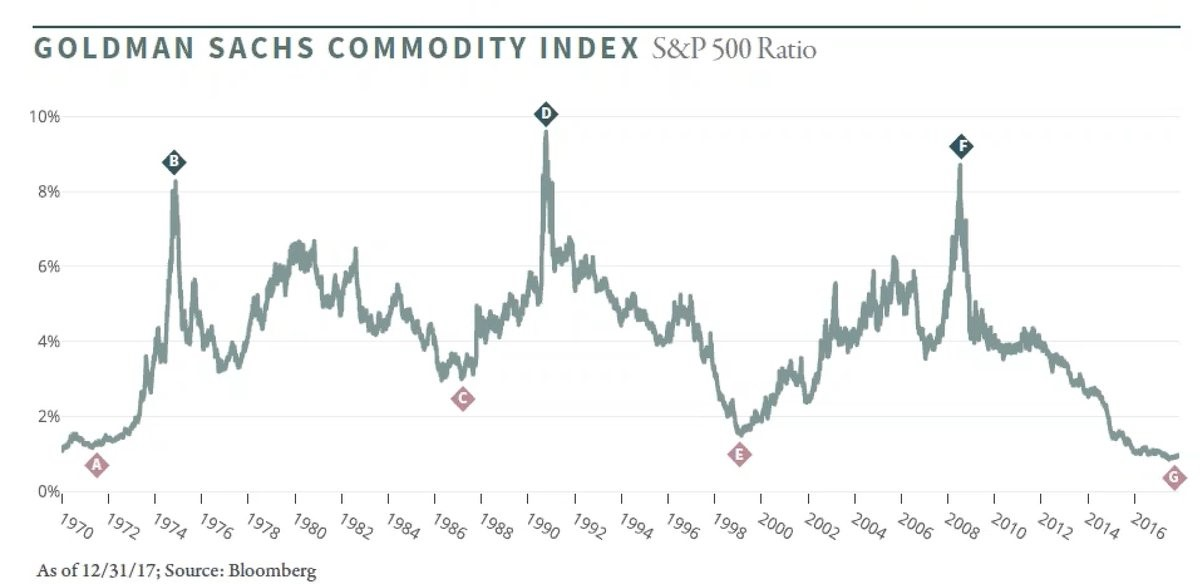 Commodities are cheap historically chart