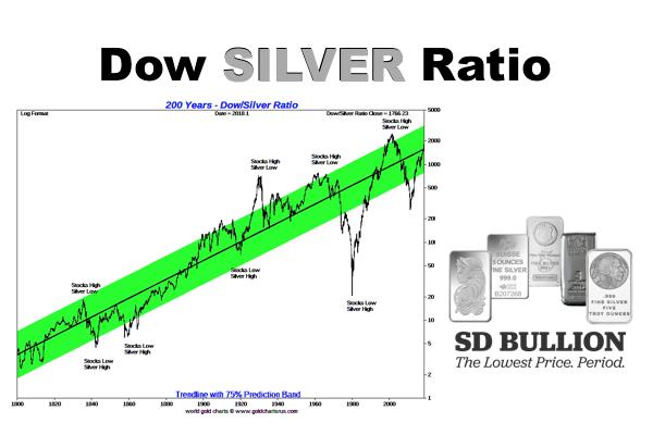 S&P 500 silver ratio SD Bullion blog dow vs silver ratio charts
