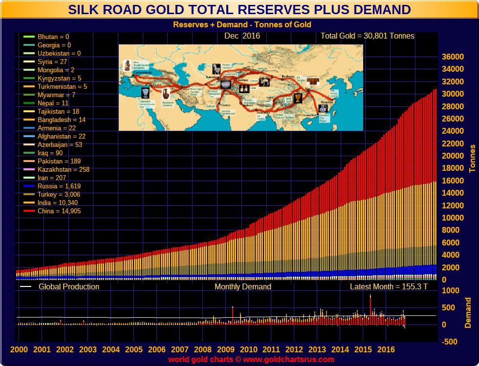 Eastern Gold Demand East Gold Demand 21st Century SD Bullion SDBullion.com