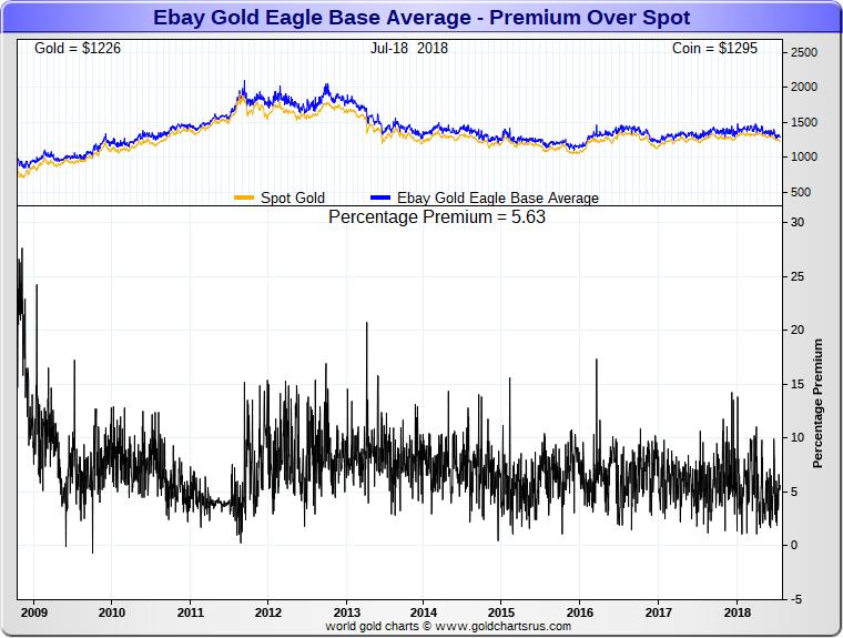 Ebay Gold Eagle coin price premiums SD Bullion SDBullion.com