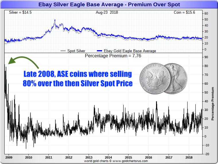 Ebay Silver Eagle Coin Premiums 2008 2018 SD Bullion SDBullion.com