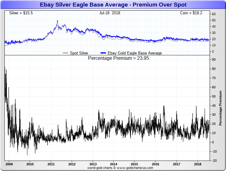 Ebay Silver Eagle coin price premiums SD Bullion SDBullion.com