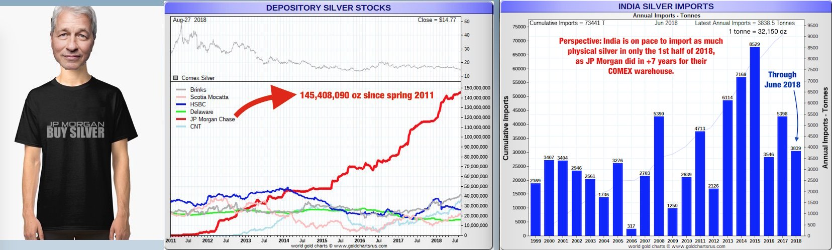 Emerging Market Currency Chaos | Silver Fortune India has imported more silver in 2018 than JP Morgan has in the COMEX