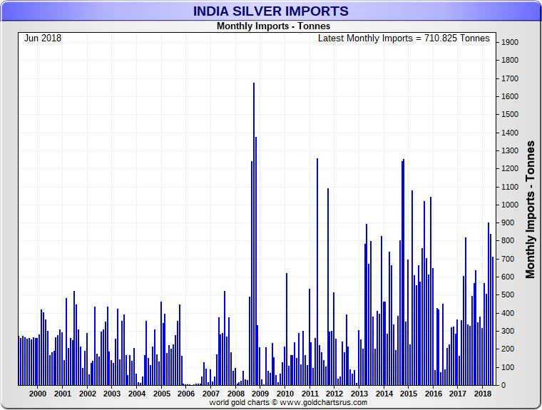 Emerging Market Currency Chaos | Silver Fortune Indian Silver Imports go up when the silver price falls