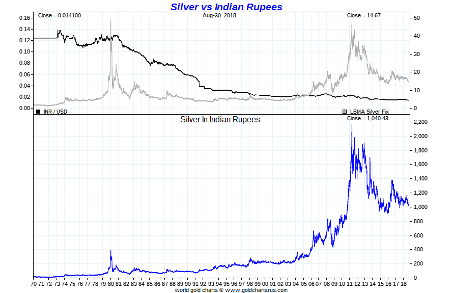 Emerging Market Currency Chaos | Silver Fortune Indian Silver Price Chart upee silver price long term