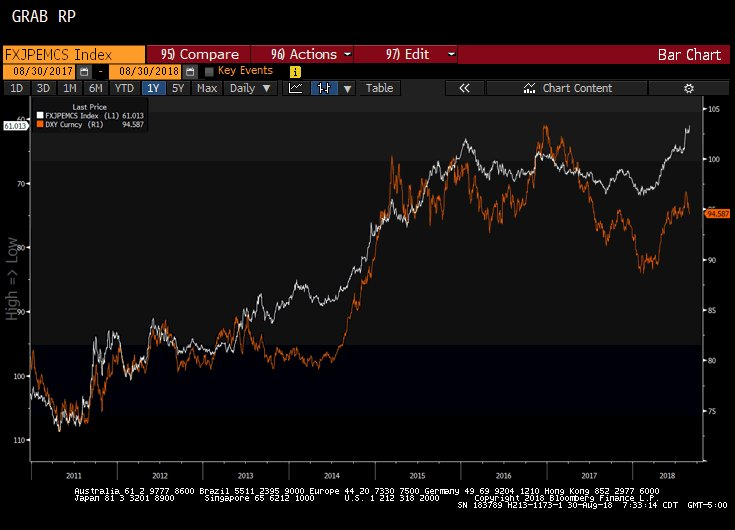 Emerging Market Currency Chaos | Silver Fortune Raoul Paul tweet chart on emerging market currencies vs the US dollar