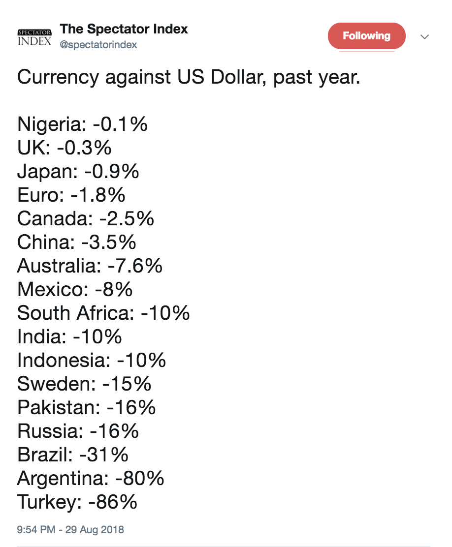 Emerging Market Currency Chaos | Silver Fortune currencies vs US dollar