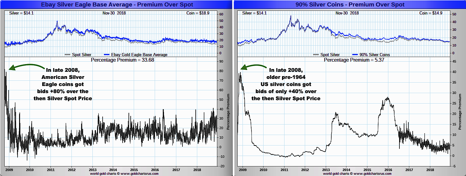 .999 Silver Coin Price premiums vs 90% Silver Coins Price Premiums Chart