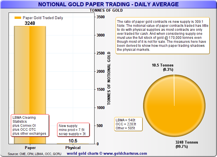 Global Gold Futures Trading vs Physical Gold Supply - What are Gold Futures Contracts and how do they work SD Bullion SDBullion.com Gold derivatives vs gold supply