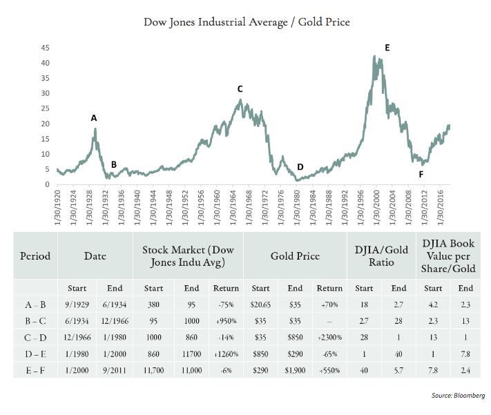 Goehring & Rozencwajg Dow Gold 100 years SD Bullion SDBullion.com
