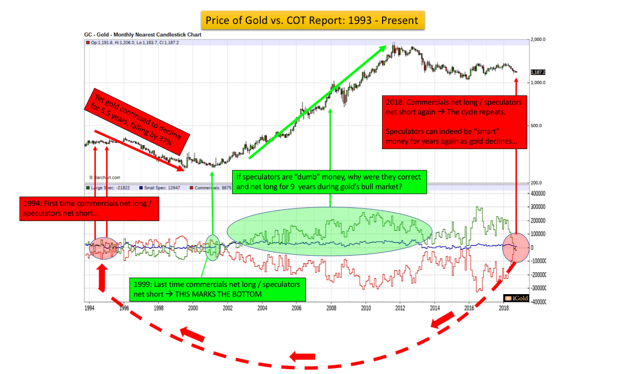 Gold COT Report not the best tool for Trading Trends Gold Silver Ratio Gold Silver 2019 Major Macro Trends Christopher Aaron, iGold Advisor