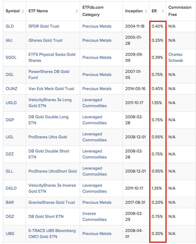 Gold ETF expense per year psst not as good as Gold Bullion for long term SD Bullion SDBullion.com