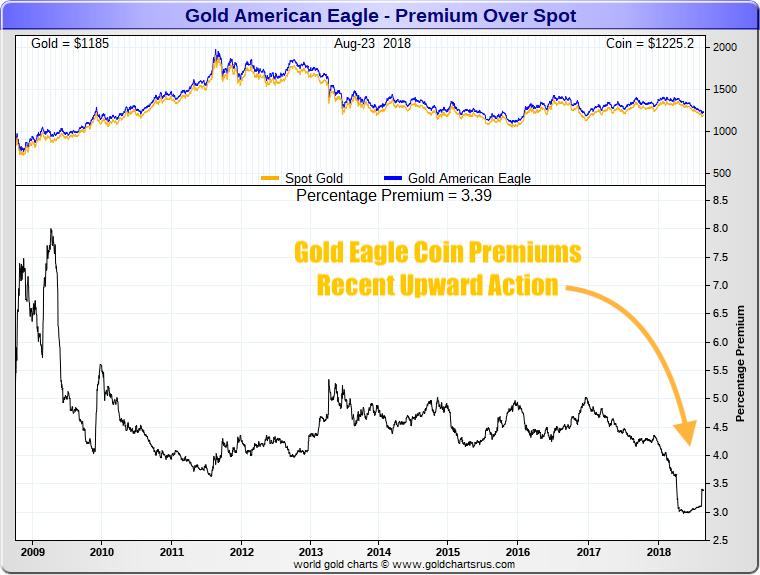 Gold Eagle Coin Premiums 2008 2018 Bouncing off the Lows? SD Bullion SDBullion.com