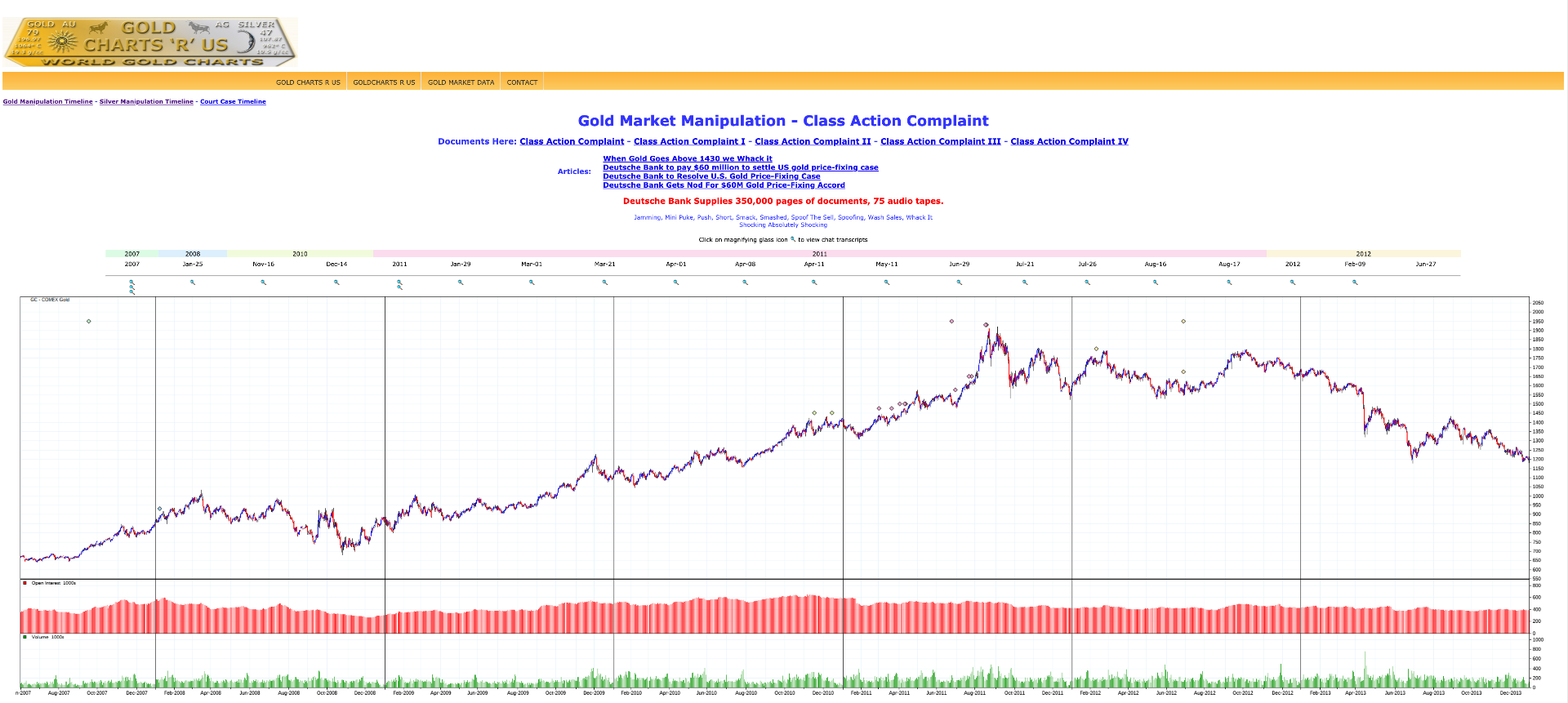 Gold Price Manipulation transcripts GoldChartRUs.com SD Bullion