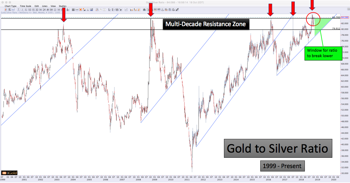 Gold Silver Ratio Gold Silver 2019 Major Macro Trends Christopher Aaron, iGold Advisor