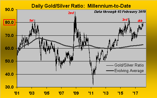 Gold Silver Ratio chart 2000s SD Bullion SDBullion.com