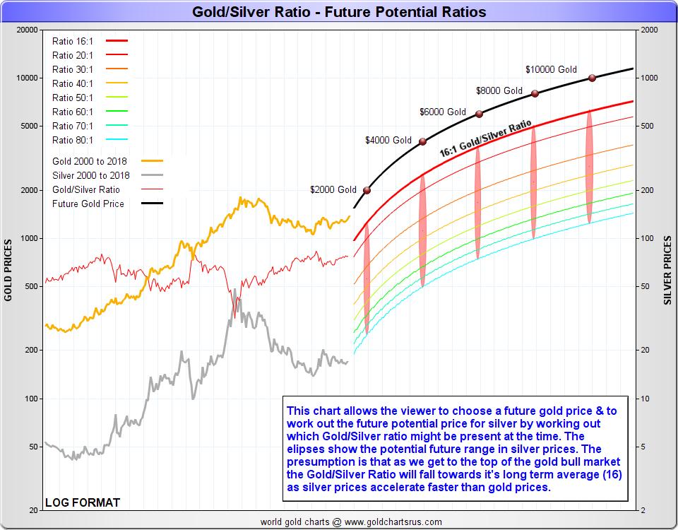 Gold Silver ratio prediction chart SD Bullion SDBullion.com