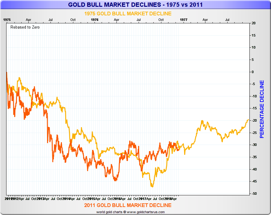 Gold bear market 1970s vs 2010s SD Bullion SDBullion.com