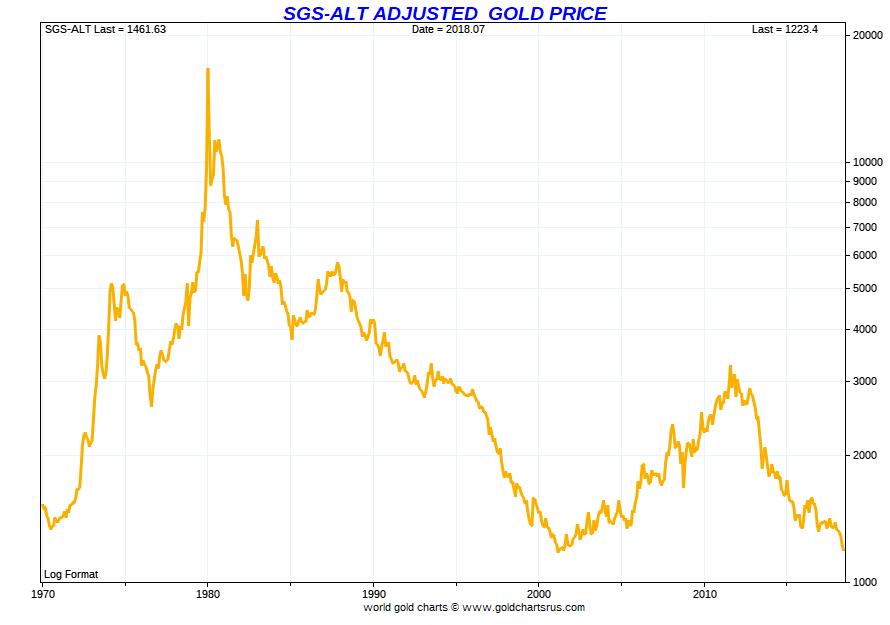 Gold cheaper than ever measured with 1980 inflation methodologies SD Bullionn SDBullion.com