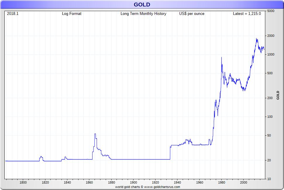 Gold dollars vs greenback vs gold dollar SD Bullion SDBullion.com
