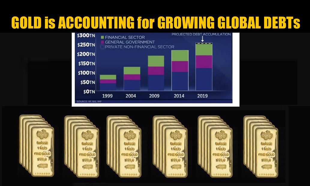 Gold is Accounting for Growing Record Debt Levels SD Bullion