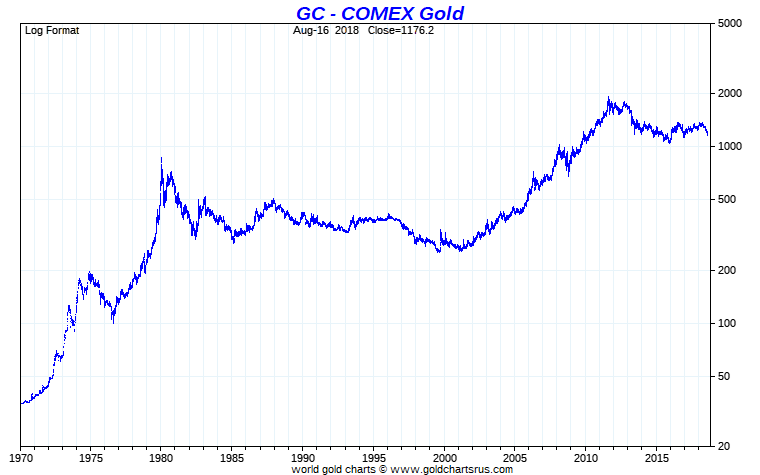 Gold longterm chart COMEX SDBullion SD Bullion.png