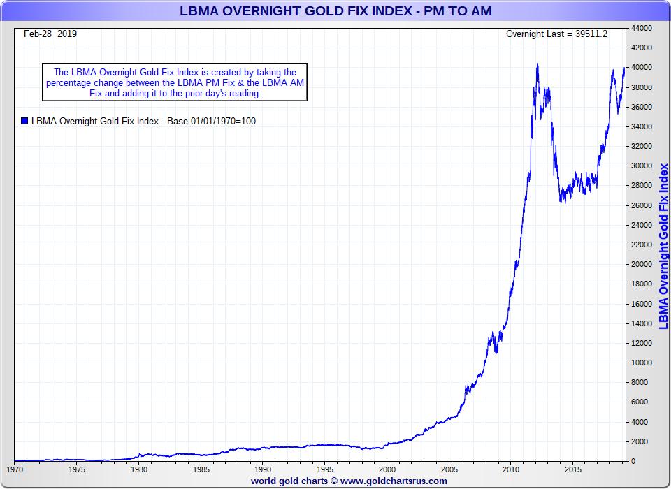 Gold manipulation chart west vs east 1970 to 2019 SD Bullion SDBullion.com